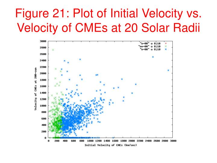 Figure 21: Plot of Initial Velocity vs. Velocity of CMEs at 20 Solar Radii