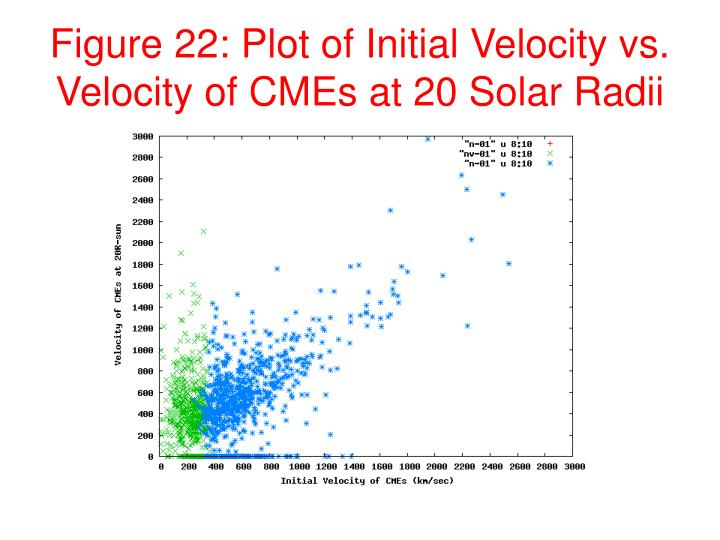 Figure 22: Plot of Initial Velocity vs. Velocity of CMEs at 20 Solar Radii