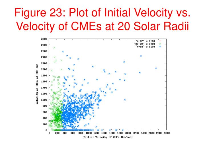 Figure 23: Plot of Initial Velocity vs. Velocity of CMEs at 20 Solar Radii