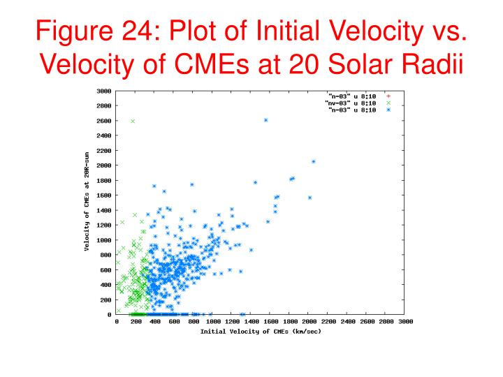 Figure 24: Plot of Initial Velocity vs. Velocity of CMEs at 20 Solar Radii