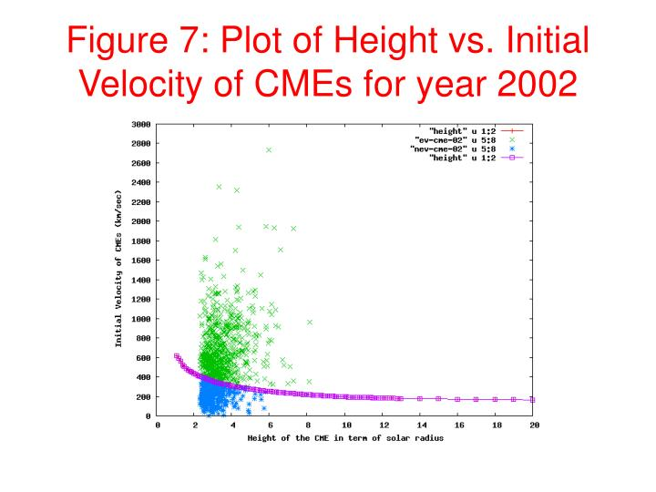 Figure 7: Plot of Height vs. Initial Velocity of CMEs for year 2002