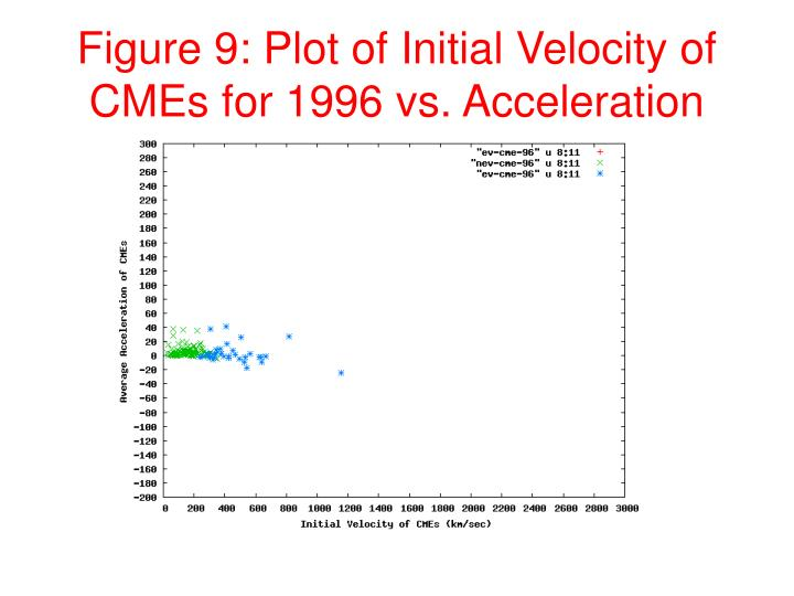 Figure 9: Plot of Initial Velocity of CMEs for 1996 vs. Acceleration