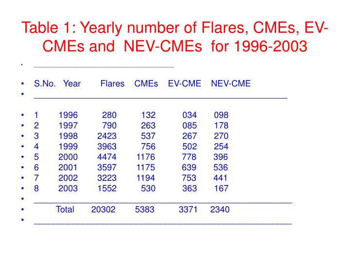 Table 1: Yearly number of Flares, CMEs, EV-CMEs and  NEV-CMEs  for 1996-2003
