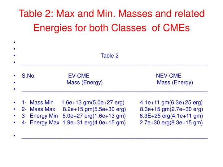 Table 2: Max and Min. Masses and related Energies for both Classes  of CMEs