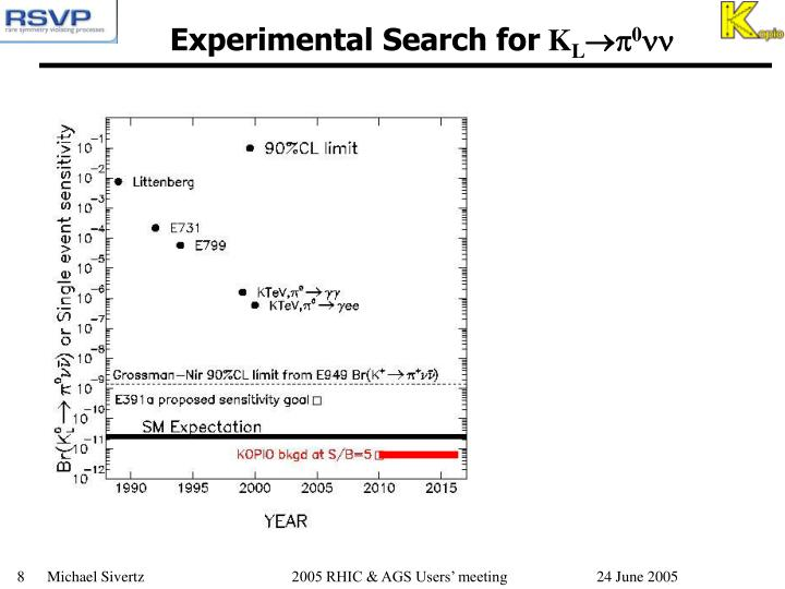 Experimental Search for