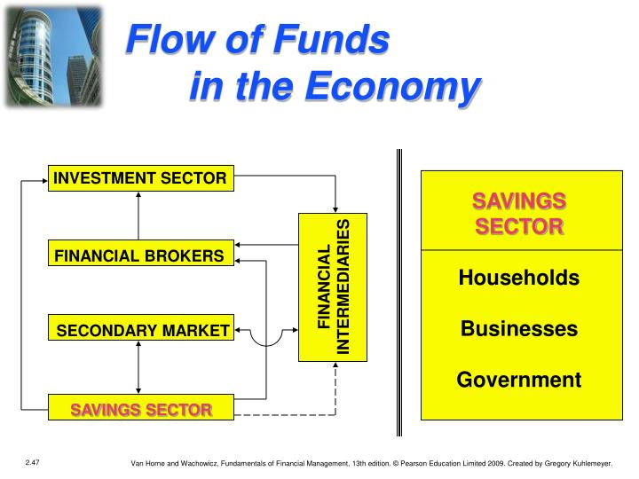 Flow of Funds in the Economy