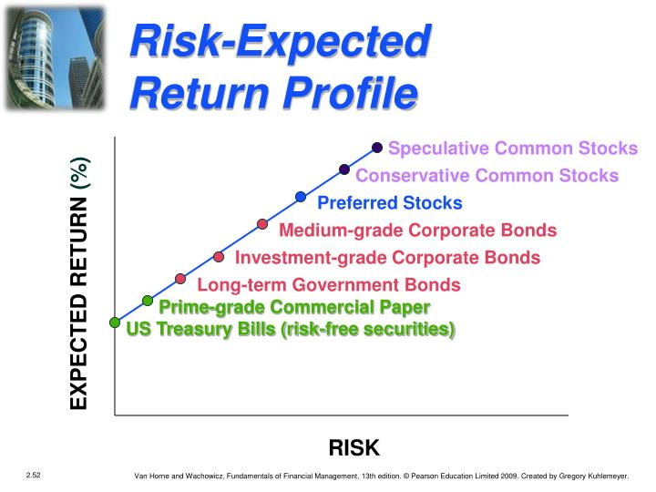 Risk-Expected Return Profile