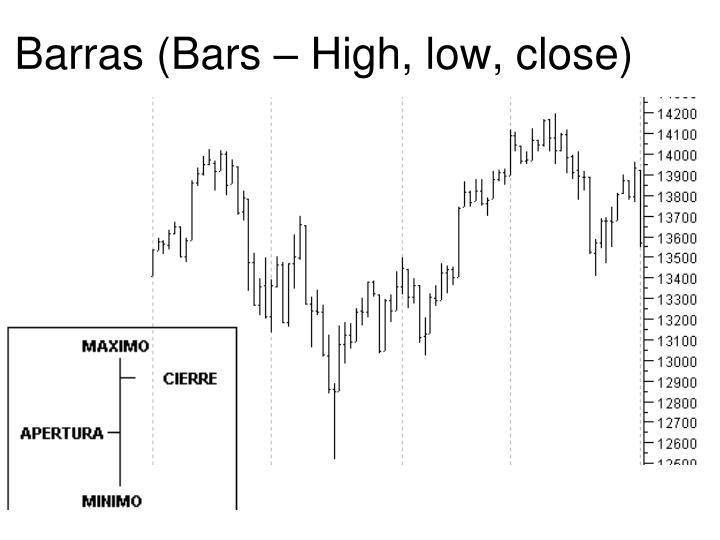 Barras (Bars – High, low, close)