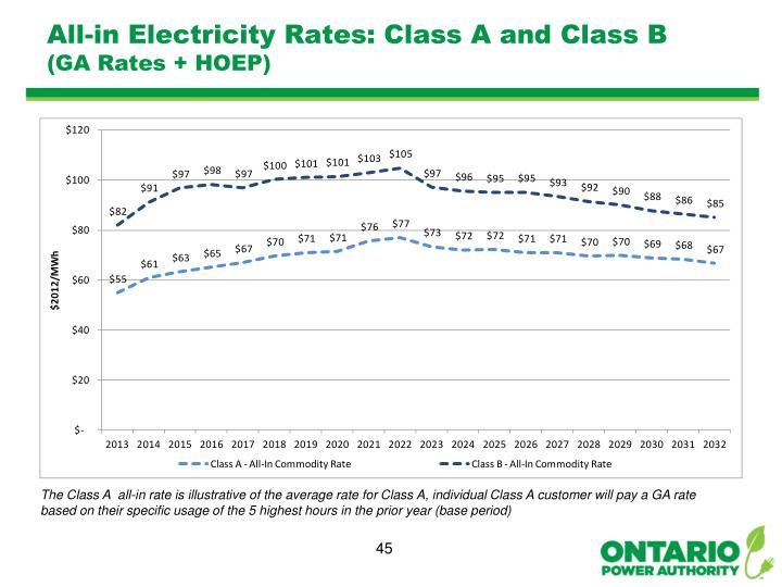 All-in Electricity Rates: Class A and Class B