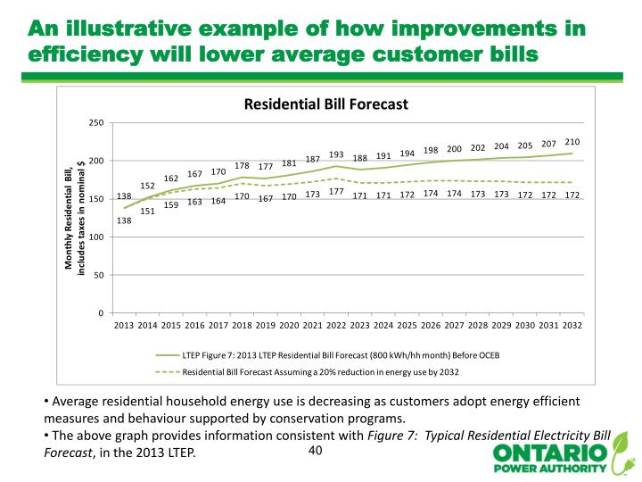 An illustrative example of how improvements in efficiency will lower average customer bills