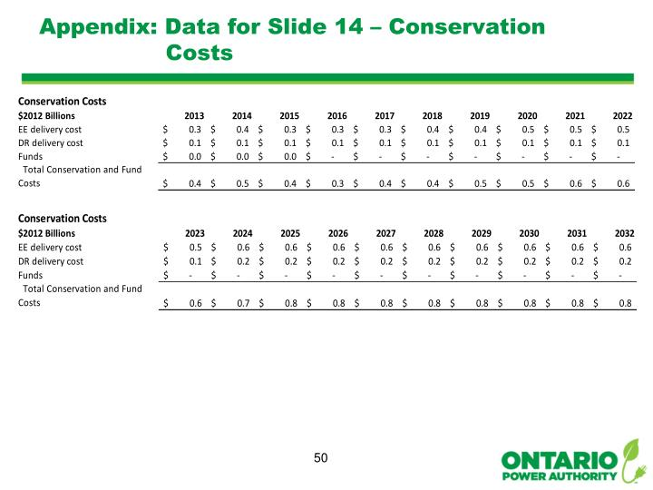 Appendix: Data for Slide 14 – Conservation Costs