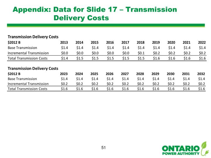 Appendix: Data for Slide 17 – Transmission Delivery Costs