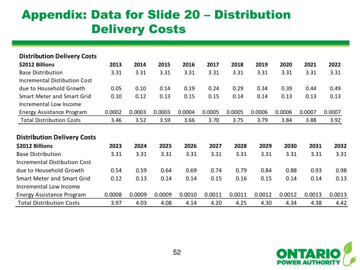Appendix: Data for Slide 20 – Distribution Delivery Costs