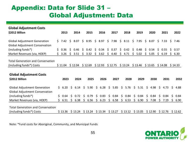 Appendix: Data for Slide 31 –