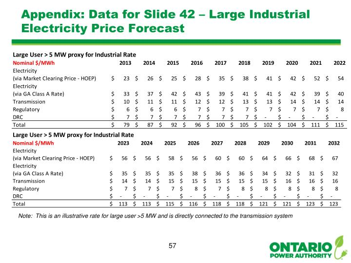 Appendix: Data for Slide 42 – Large Industrial Electricity Price Forecast