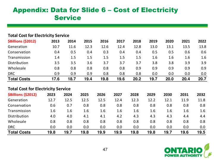 Appendix: Data for Slide 6 – Cost of Electricity Service