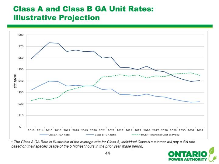 Class A and Class B GA Unit Rates: Illustrative Projection
