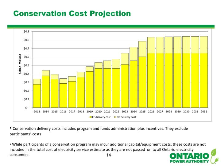 Conservation Cost Projection