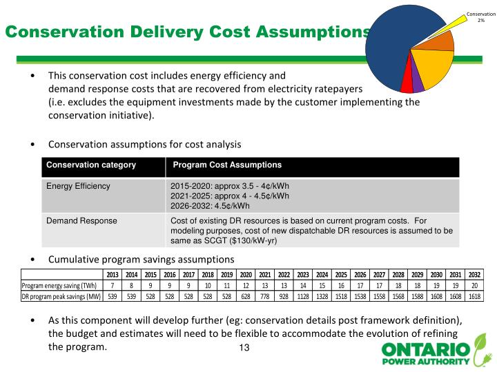 Conservation Delivery Cost Assumptions
