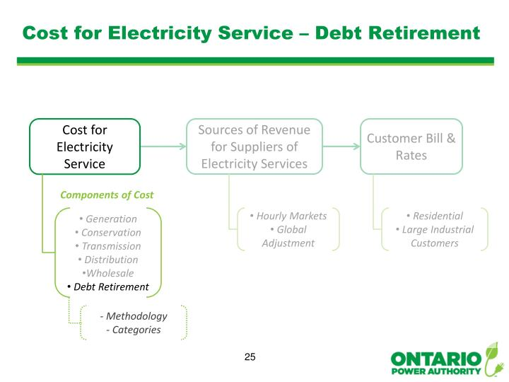 Cost for Electricity Service – Debt Retirement