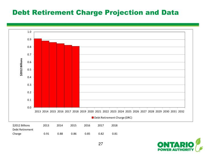 Debt Retirement Charge Projection and Data