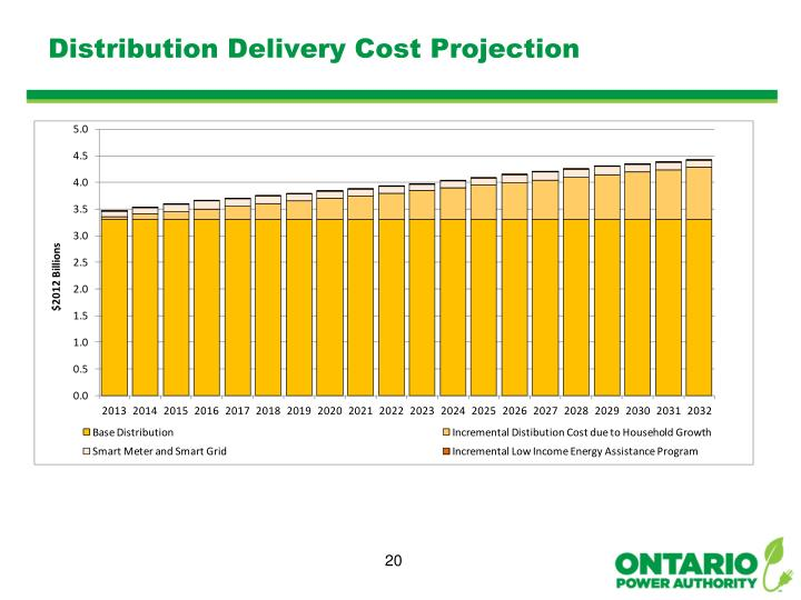 Distribution Delivery Cost Projection