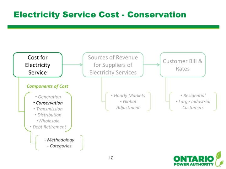 Electricity Service Cost - Conservation
