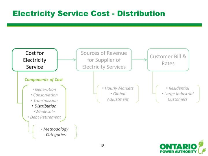 Electricity Service Cost - Distribution
