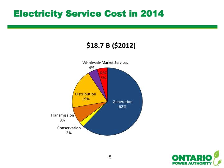 Electricity Service Cost in 2014