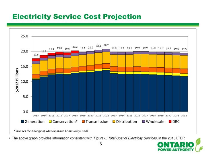Electricity Service Cost Projection