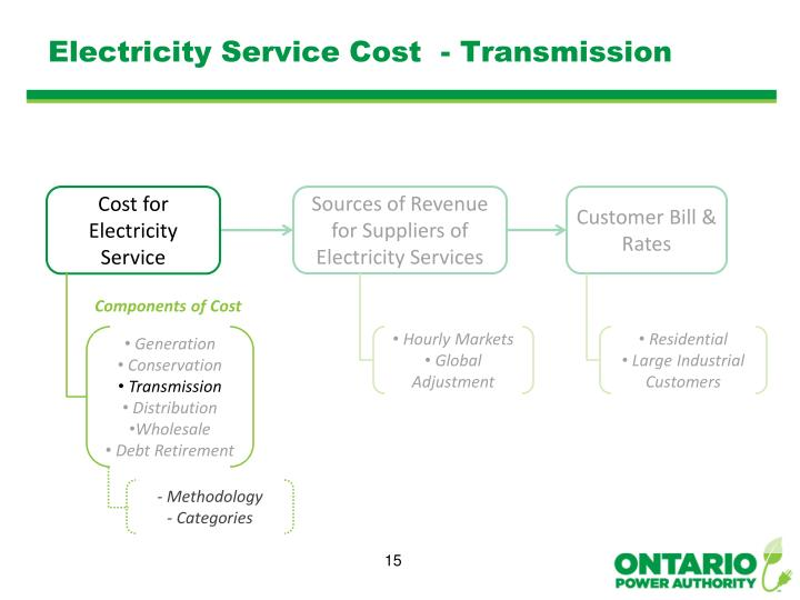 Electricity Service Cost  - Transmission