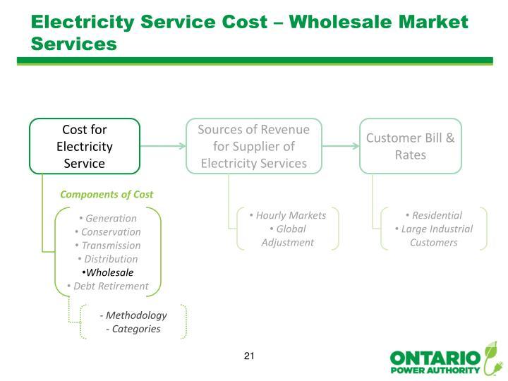 Electricity Service Cost – Wholesale Market Services