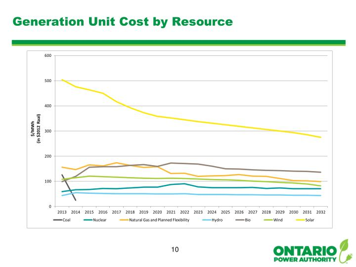 Generation Unit Cost by Resource