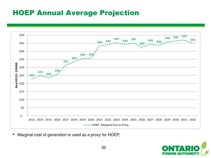 HOEP Annual Average Projection