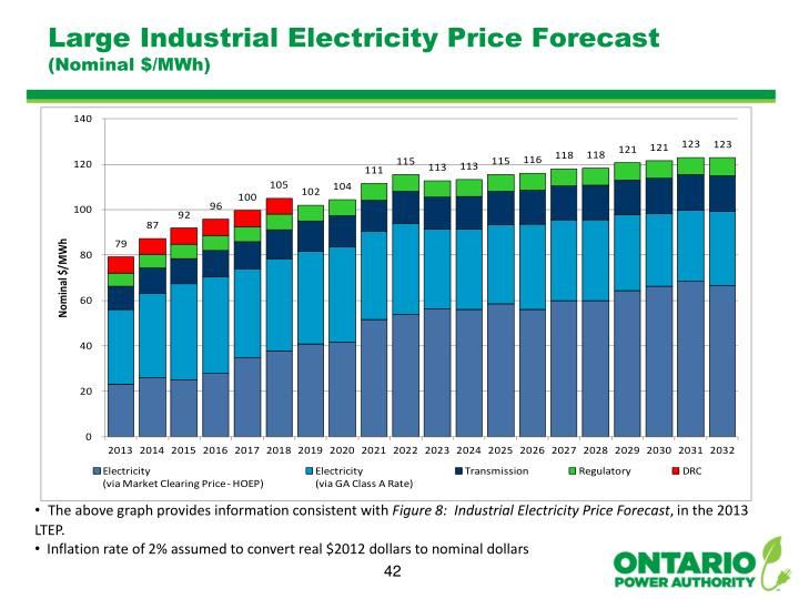 Large Industrial Electricity Price Forecast