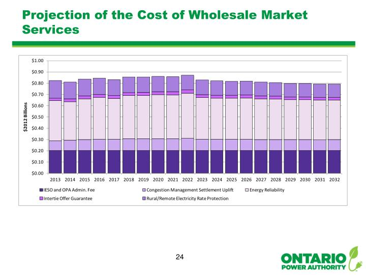 Projection of the Cost of Wholesale Market Services