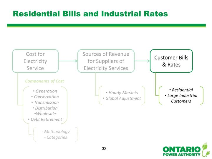 Residential Bills and Industrial Rates