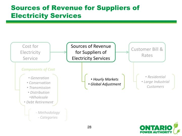 Sources of Revenue for Suppliers of Electricity Services