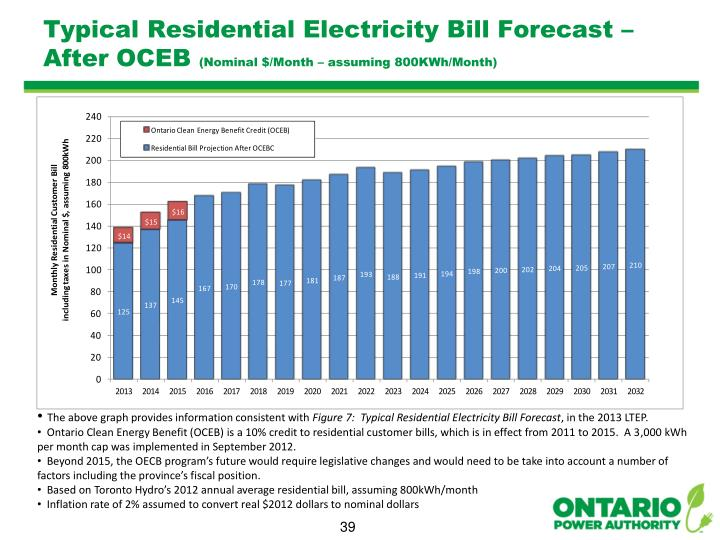 Typical Residential Electricity Bill Forecast – After OCEB