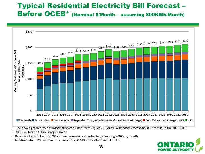 Typical Residential Electricity Bill Forecast – Before OCEB*