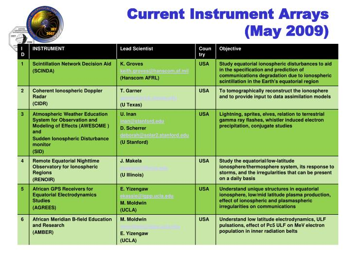Current Instrument Arrays