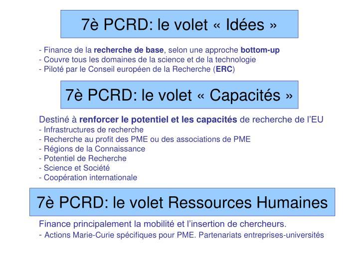 7è PCRD: le volet «Idées»