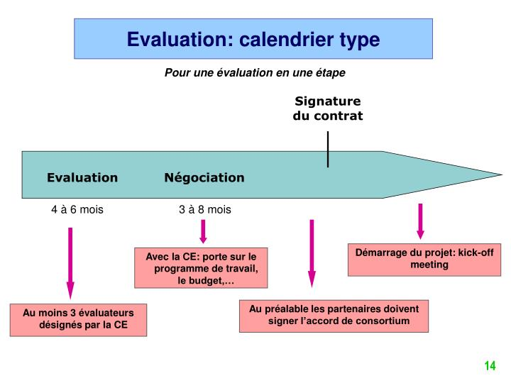 Evaluation: calendrier type