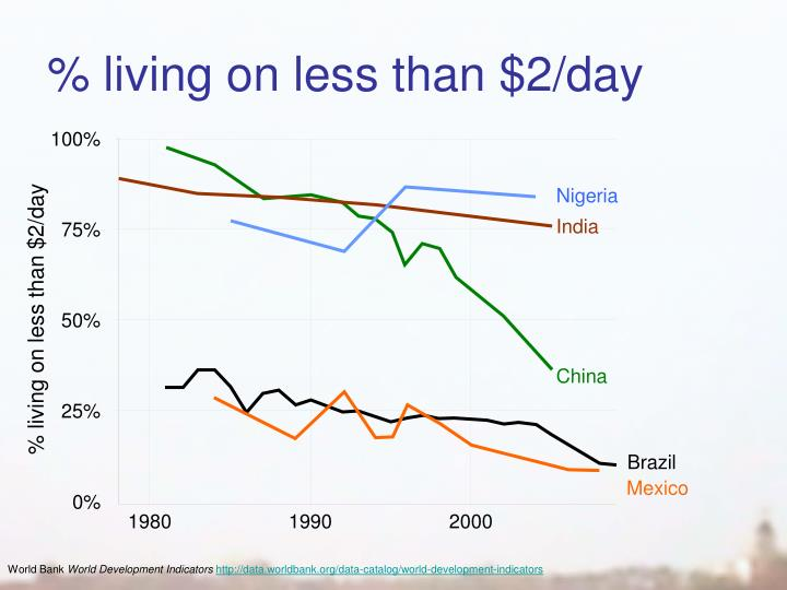 % living on less than $2/day