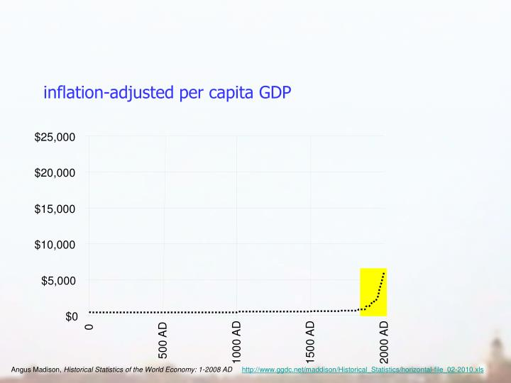 inflation-adjusted per capita GDP