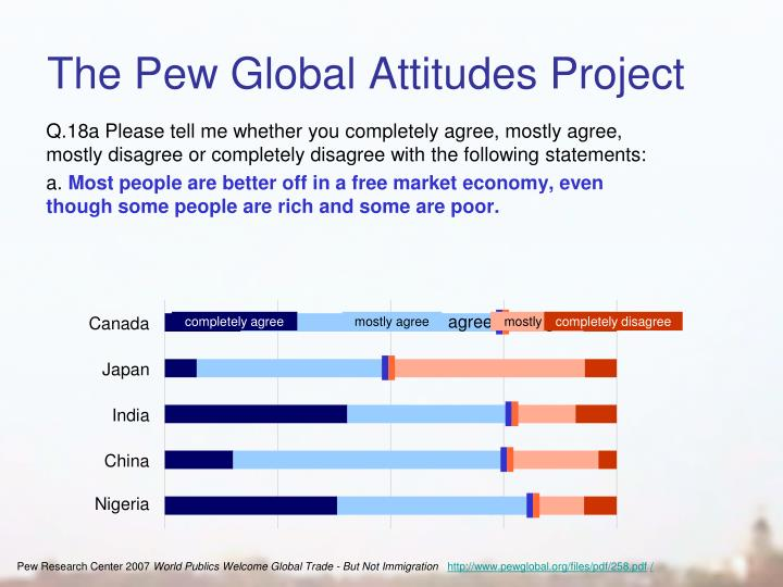 The Pew Global Attitudes Project