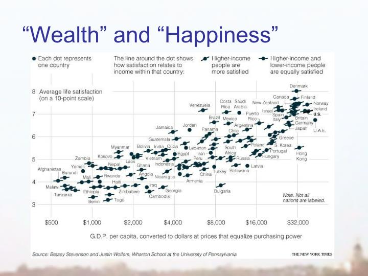 """Wealth"" and ""Happiness"""