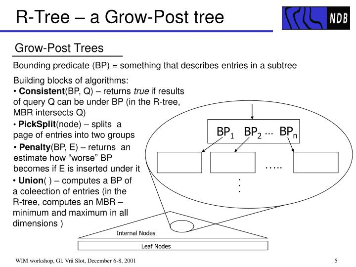 R-Tree – a Grow-Post tree
