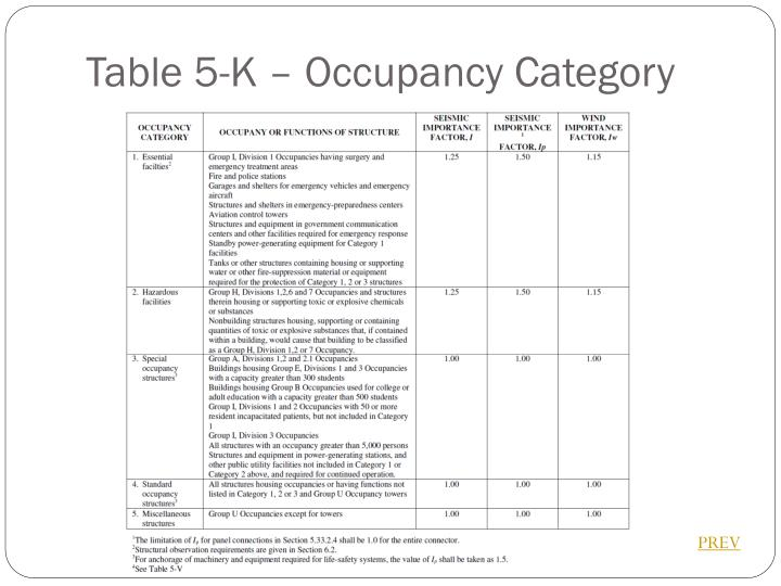 Table 5-K – Occupancy Category