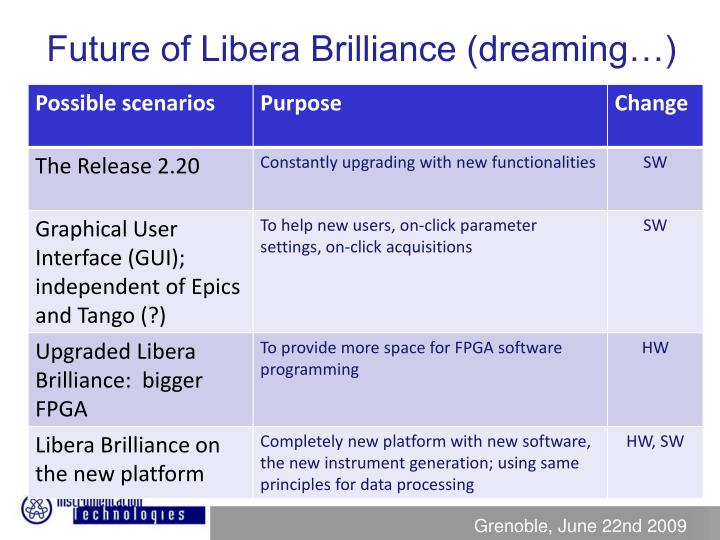 Future of Libera Brilliance (dreaming…)
